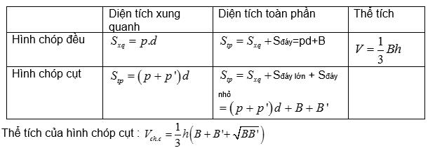 cong-thuc-tinh-dien-tich-the-tich-hinh-chop