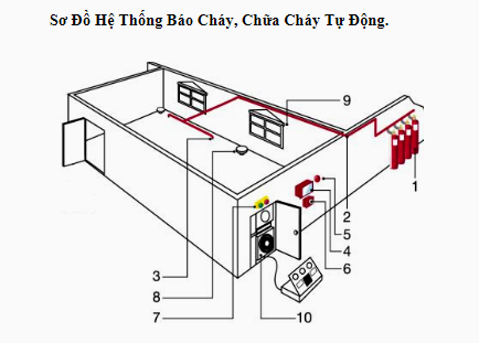 so-do-he-thong-bao-chay