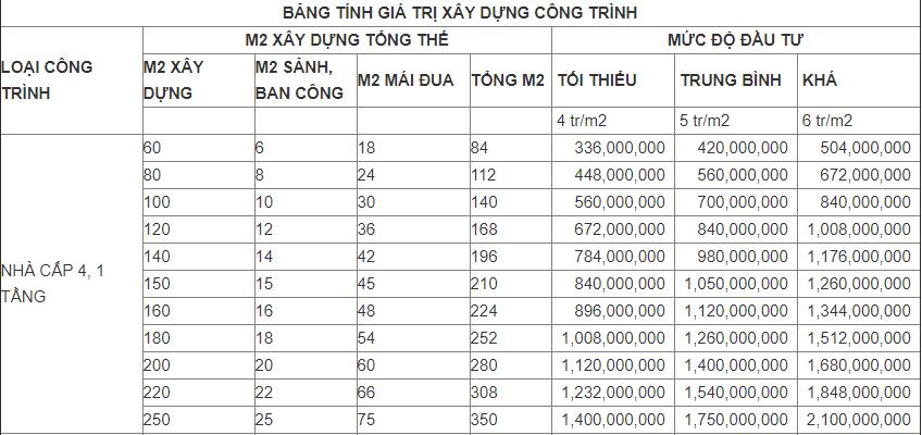 tien-cong-xay-nha-cap-4